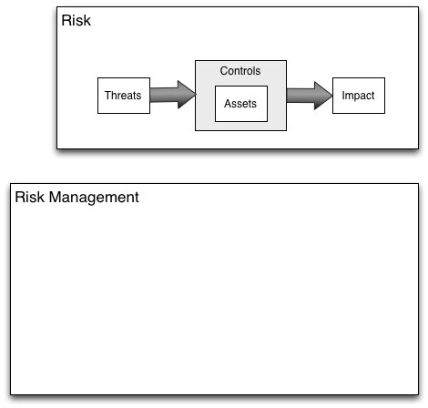 Risk management landscape (image 2)