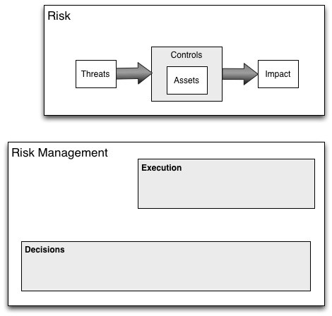 Risk management landscape (image 3)