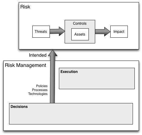 Risk management landscape (image 4)