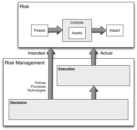 Risk management landscape (image 5)