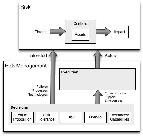 Risk management landscape (image 6)