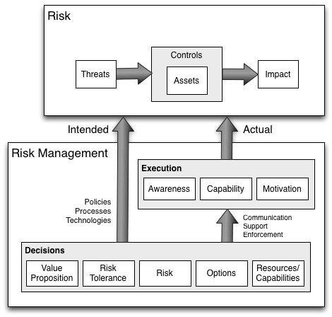 Risk management landscape (image 7)