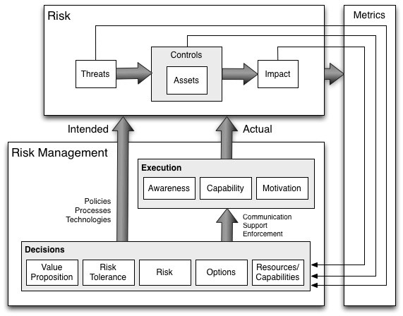 Risk management landscape (image 9)