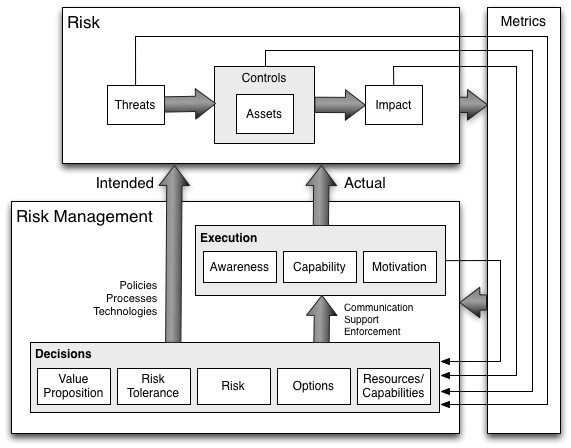 Risk management landscape (image 10)