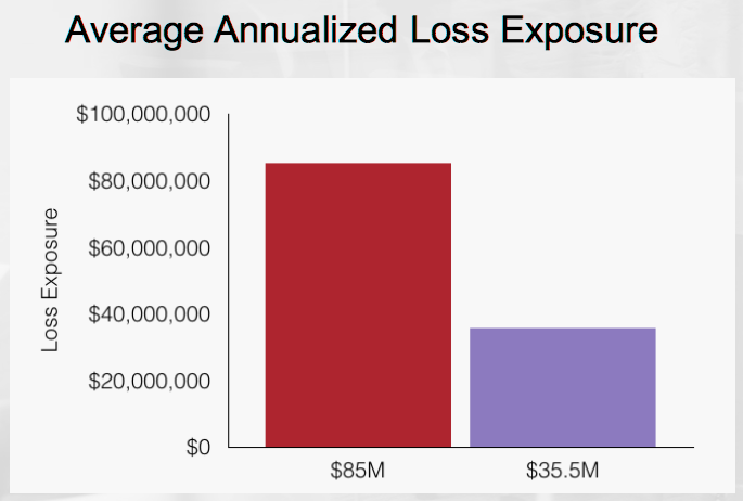 Average Annualized Loss Exposure ALE copy