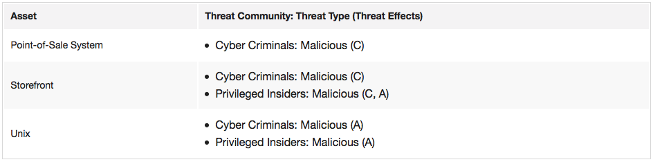 Assets_and_threat_communities.png