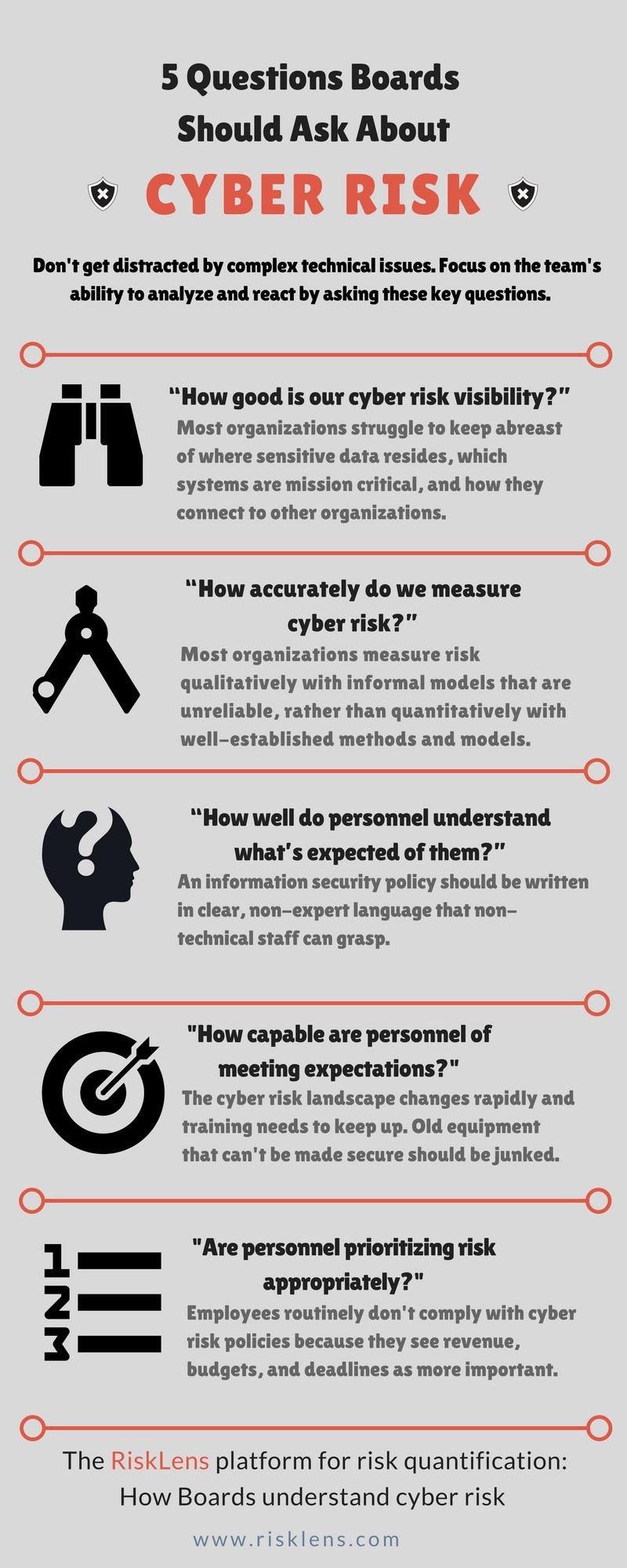 5 Questions Boards Should Ask About Cyber Risk.jpg