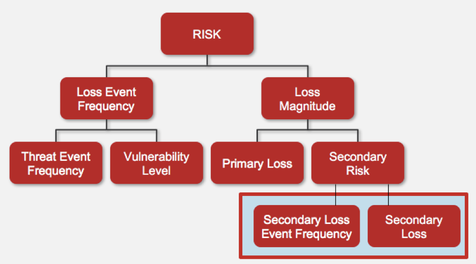 FAIR Model Red Secondary Risk Highlighted.png