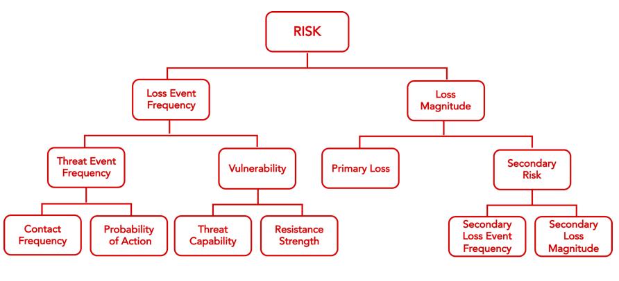 FAIR-Model-Risk-Analysis-Red