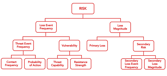 FAIR-Model-Risk-Analysis-Red.png