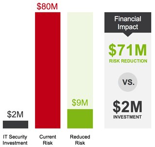 Financial-Impact-CFO-Guide-Cybersecurity.png