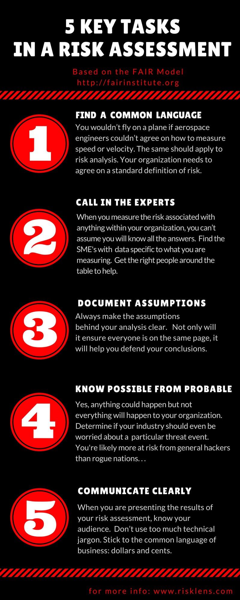 Five Key Tasks in a Risk Assessment - RiskLens.jpg