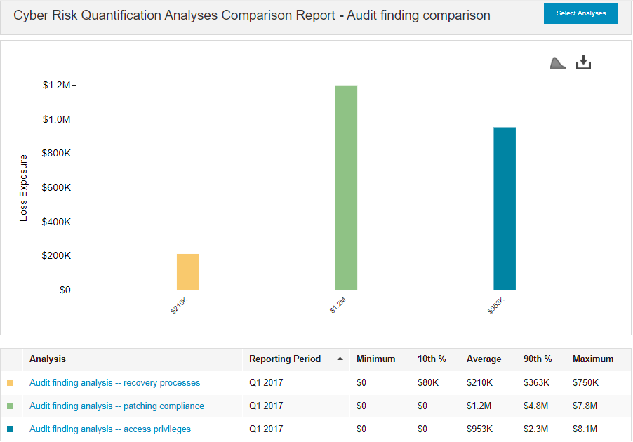 How One CISO Used RiskLens - Audit Finding Analysis.png