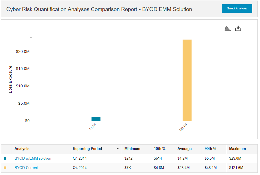 How One CISO Used RiskLens - BYOD Analysis.png