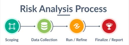 Operationalizing-Quantitative-Risk-Analysis-Steps.png