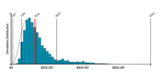 RiskLens-Risk-Distribution.png