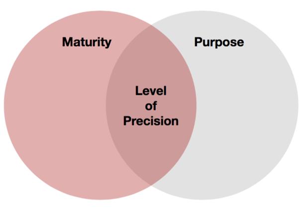 risk-quantification-matrix-venn-diagram
