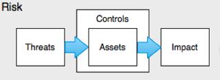 Threats-Assets-Impact-Flow-Chart.png