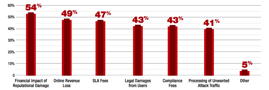 cost-of-cyber-attacks-radware-survey.png