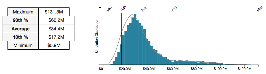 fair-quantified-results-defensible-distribution.png