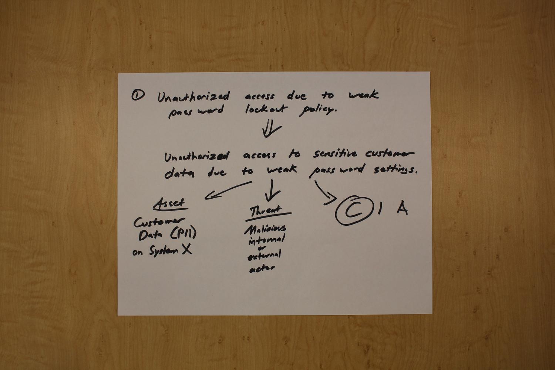 Unscramble Risk Register - Password Policy.jpg