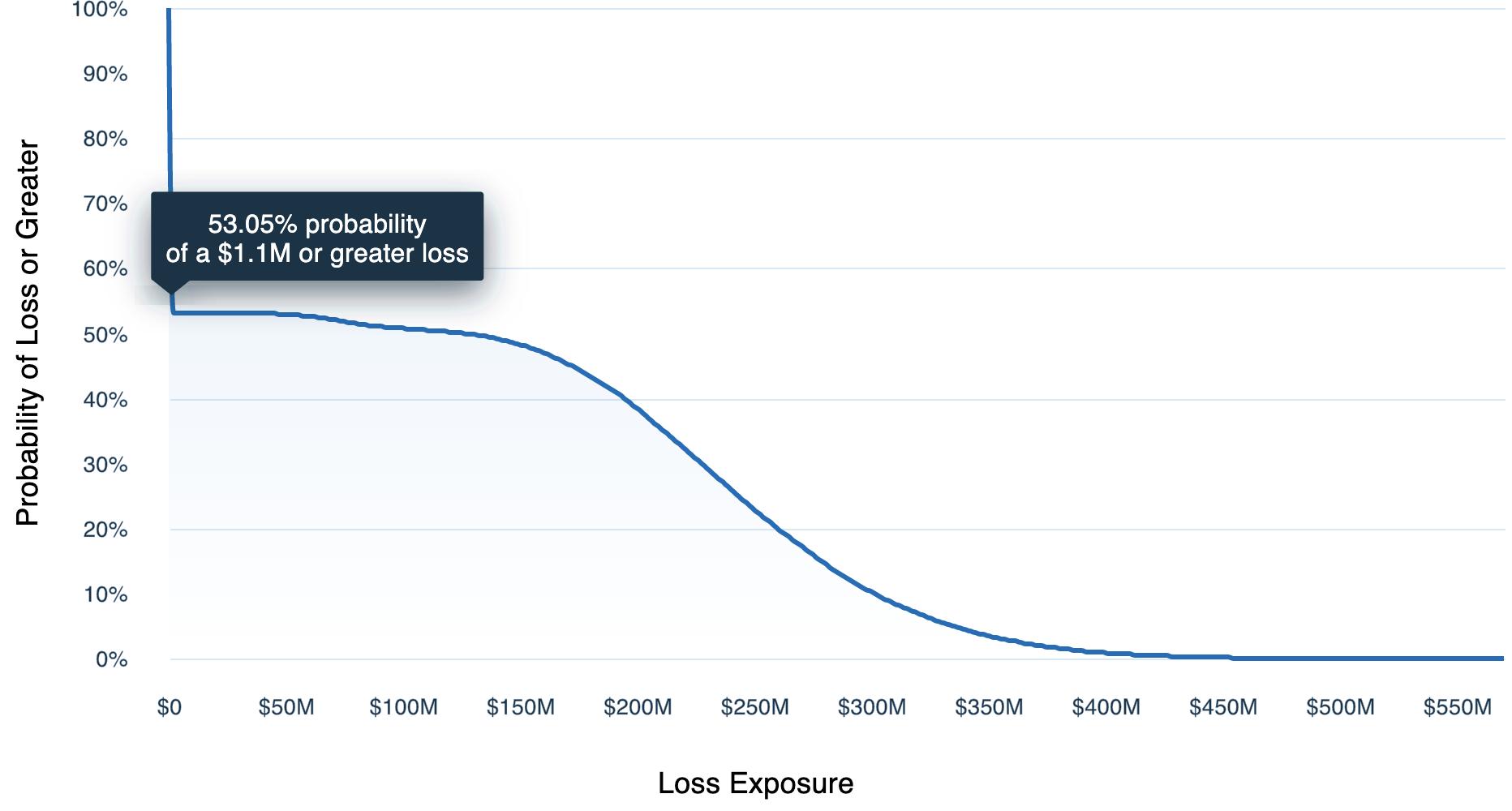 Breach_of_Crown_Jewel_Database_-_External_Loss_Exceedance_Chart