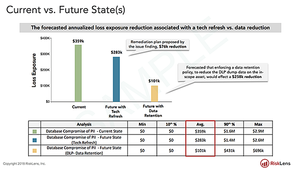 Case Study Risk Team Finds Best Data Protection Solution Based on ROI Future State Comparison