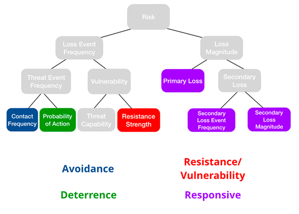 Controls According to FAIR Cyber Risk Model