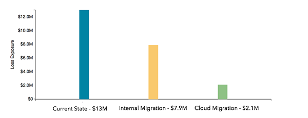 Data-Migration-Case-Study-FAIR-Analysis-Results-1