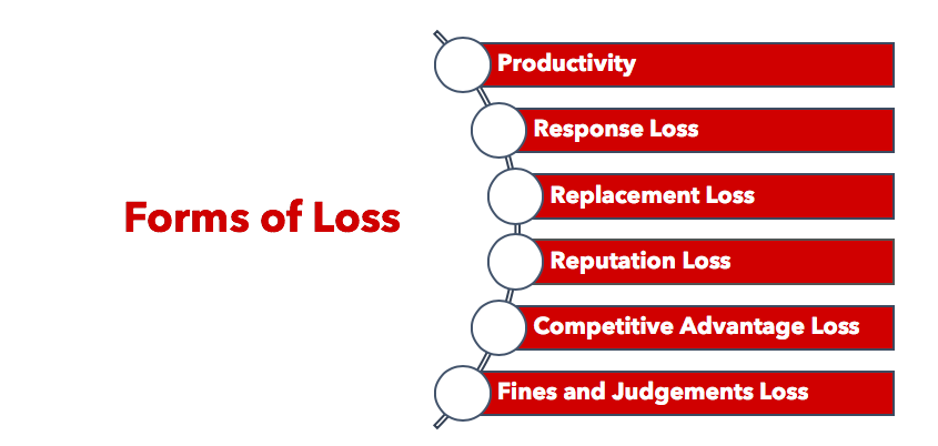 FAIR Forms of Loss