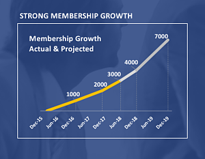 FAIR Institute Growth