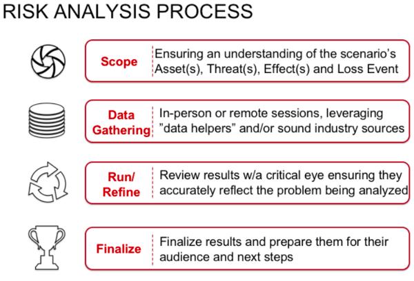 FAIR Risk Analysis Process