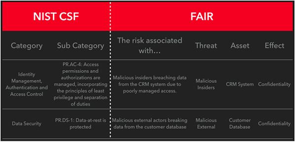 FAIR Risk Model Works with NIST CSF