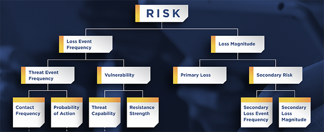 FAIR Standard - Factor Analysis of Informatioin Risk for Cyber Risk Quantification