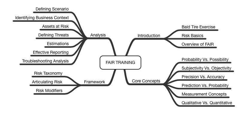 FAIR Training Course Map.png