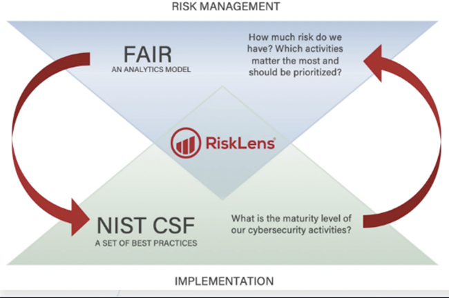 FAIR and NIST CSF Work Together