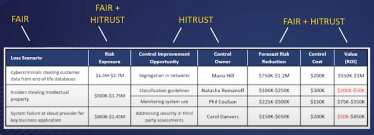 FAIR-HITRUST-Integration-Chart-2-768x278
