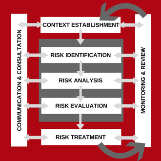 How FAIR & ISO 27001 Work Together