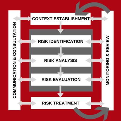 FAIR-ISO-2700-RM-Process-768x768
