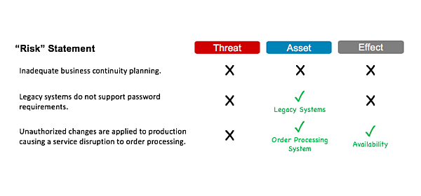 Faulty Risk Statements Risk of Controls in IT Audit