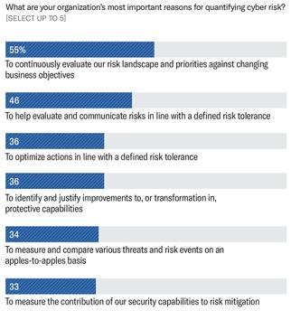 Harvard-Business-Review-Survey-Quantifying-Risk