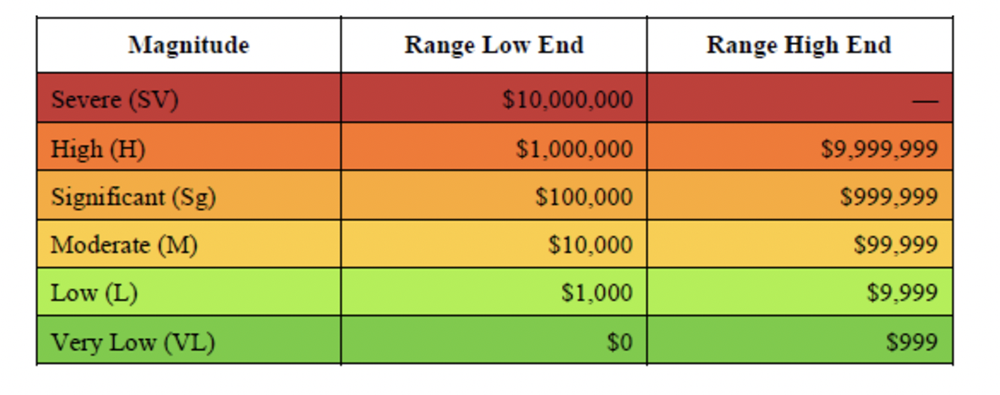 Heat Map - Mapping Loss Magnitude Ranges
