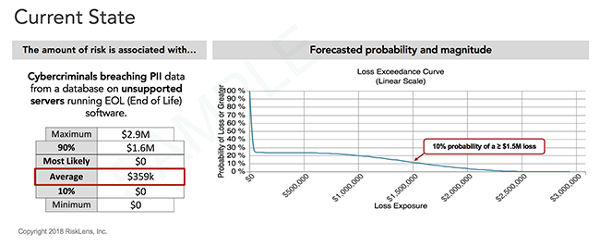 Case Study: Risk Team finds best data protection solution loss exceedance chart
