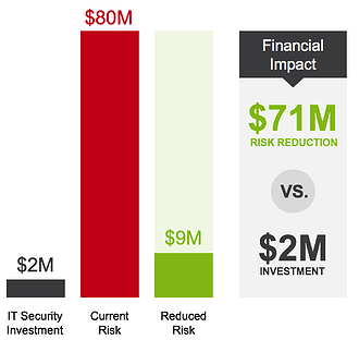 Adding Dollars and Cents to Your NIST CSF Reporting