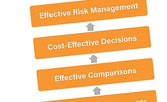 The One Essential Risk Management Graphic