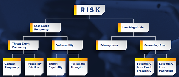 Risk = Probable Frequency and Probable Magnitude of Loss Events