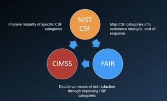 """NIST Cites RiskLens Platform User Cimpress for FAIR-NIST CSF """"Success Story"""""""
