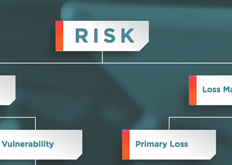 What Is Cyber Risk Quantification?