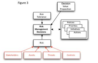 Improving Risk Decisions
