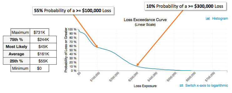 Introducing RiskLens Loss Exceedance Charts